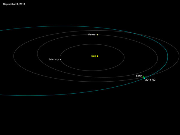 An Asteroid is Heading Close to Earth