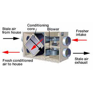 hybrid air exchanger diagram