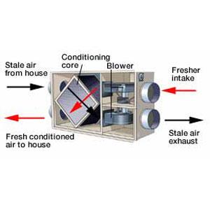 hybrid air exchanger diagram