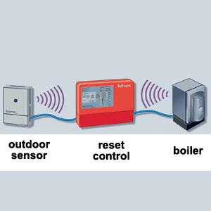 Out-door reset control diagram