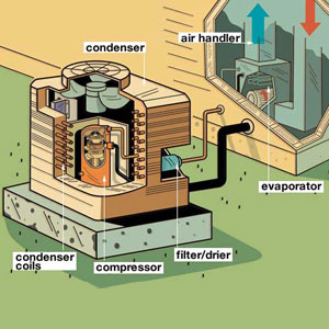 Air Conditioning: A Crash Course