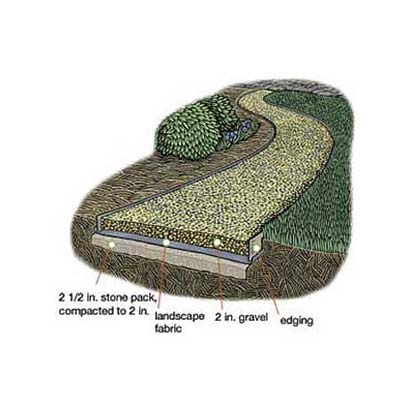 Overview How To Lay A Gravel Path This Old House
