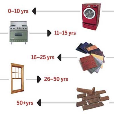 timeline of how long home products last
