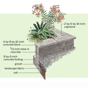 How to Build Concrete-Block Raised Planting Beds | Gardening ...