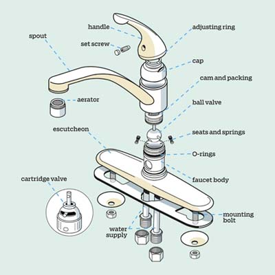 expanded view of kitchen faucet with labels