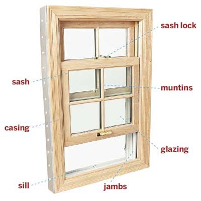 labeled photo diagraming the parts making up a common wood window