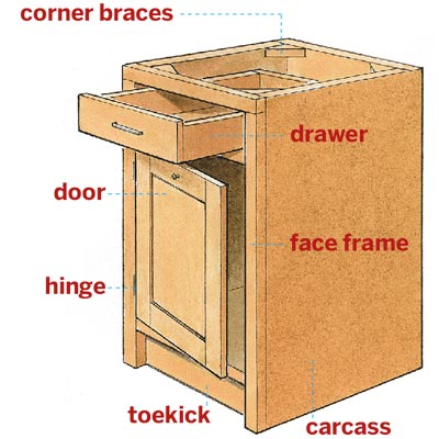 illustration diagramming the standard parts to a cabinet