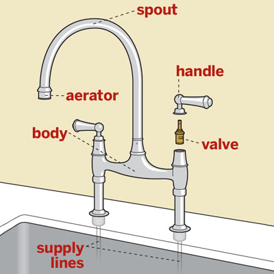 anatomy of a kitchen faucet