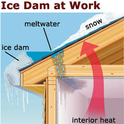 Fast Fixes For Ice Dams Blow In Cold Air How To Get Rid