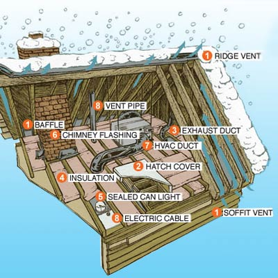 Illustration of ice dam on home exterior