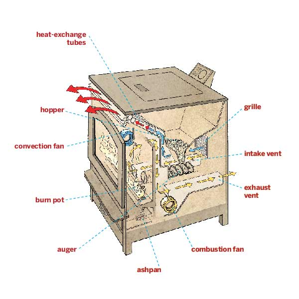 diagram of pellet stove