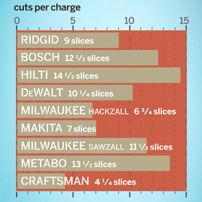a chart that shows how many cuts per charge each of the 9 reciprocating saws made