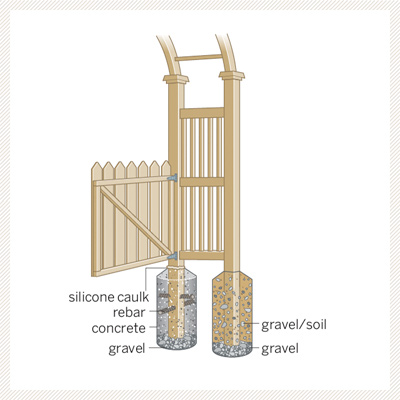 illustration diagram on how to sink the posts on a garden arbor with gate