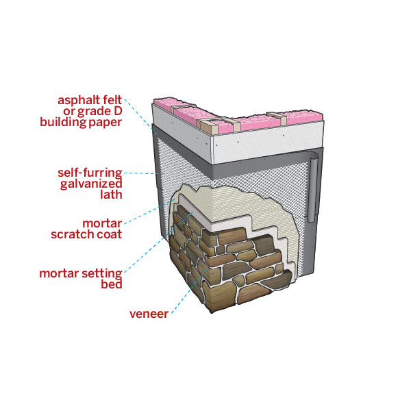 all about stone veneer illustrated diagram of veneer installation prep layers