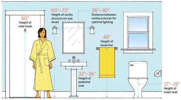bath numbers 64 important numbers every homeowner should