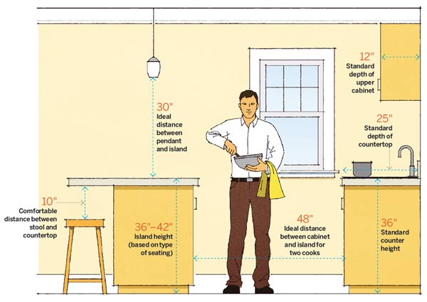 Kitchen numbers 64 important numbers every homeowner for Kitchen remodel measuring guide
