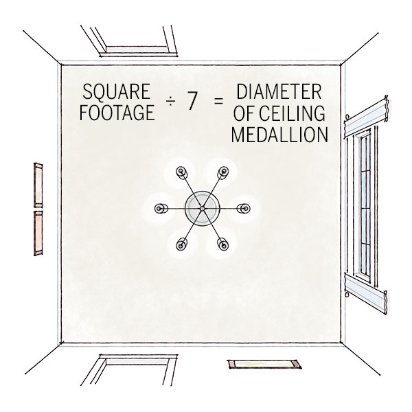Ceiling square footage calculator 28 images measure for a medallion know numbers fasade - Exterior paint calculator square feet model ...