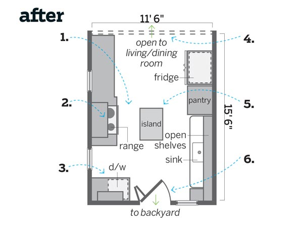 A Kitchen With Vintage Character: Floor Plan After: Built For Couple Cooking