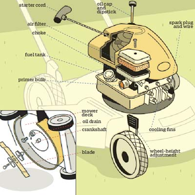 overview illustration of lawnmower components with labels