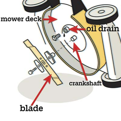 illustration of lawnmower, highlighting the underside of the lawnmower