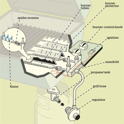 overview illustration of grill parts with labels