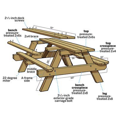 overview image of picnic bench with labels and measurements