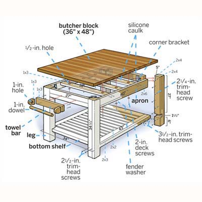 overview illustration of a butcherblock kitchen island with labels