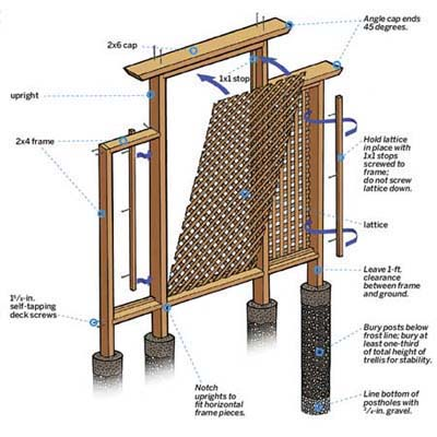 how to build a trellis overview