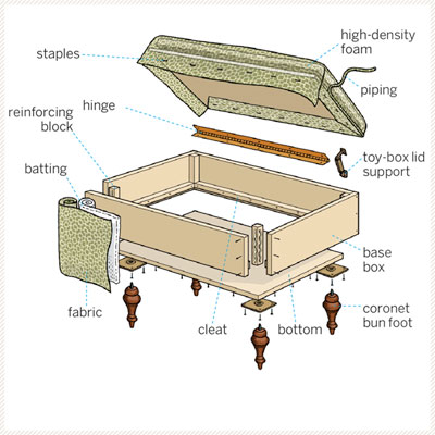 Storage ottoman building plans pdf woodworking for Build own house plans