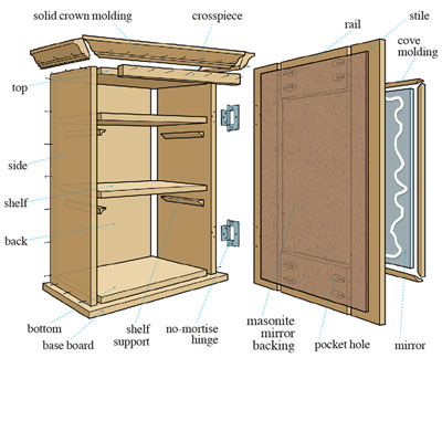 Download wood plans medicine cabinet pdf wood magazine Cabinets plans