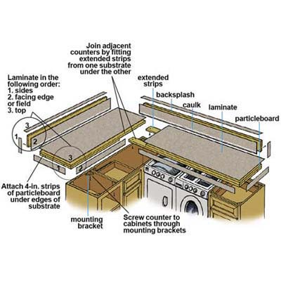 diagram of how to laminate a countertop