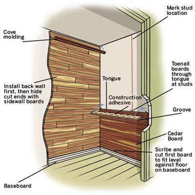 Overview of parts and construction to line a closet with cedar.