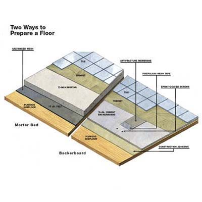 self-adhesive tile diagram