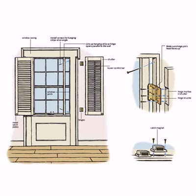 Diagram: steps for installing interior shutters
