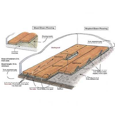 Overview how to lay engineered wood floors this old house for Laying hardwood floors